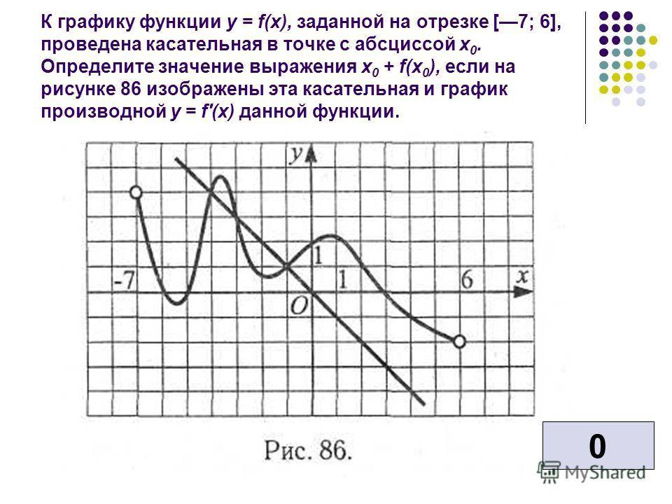 К графику функции у = f(x), заданной на отрезке [7; 6], проведена касательная в точке с абсциссой х 0. Определите значение выражения x 0 + f(x 0 ), если на рисунке 86 изображены эта касательная и график производной у = f'(x) данной функции. 0