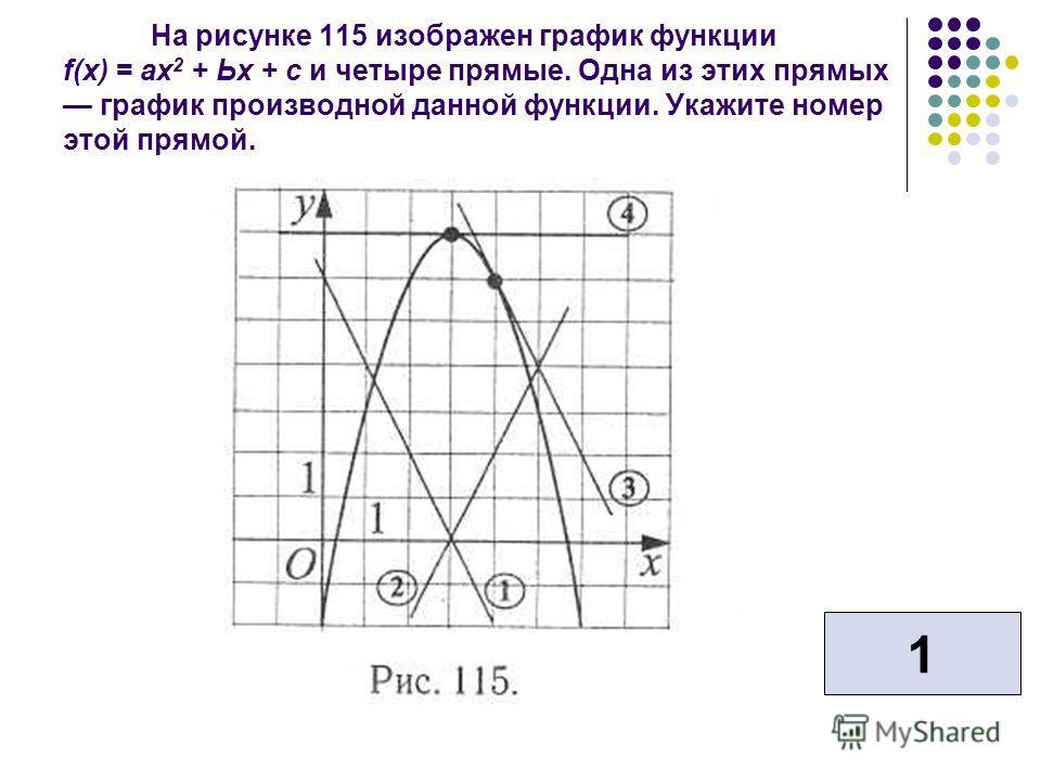 На рисунке 115 изображен график функции f(x) = ах 2 + Ьх + с и четыре прямые. Одна из этих прямых график производной данной функции. Укажите номер этой прямой. 1