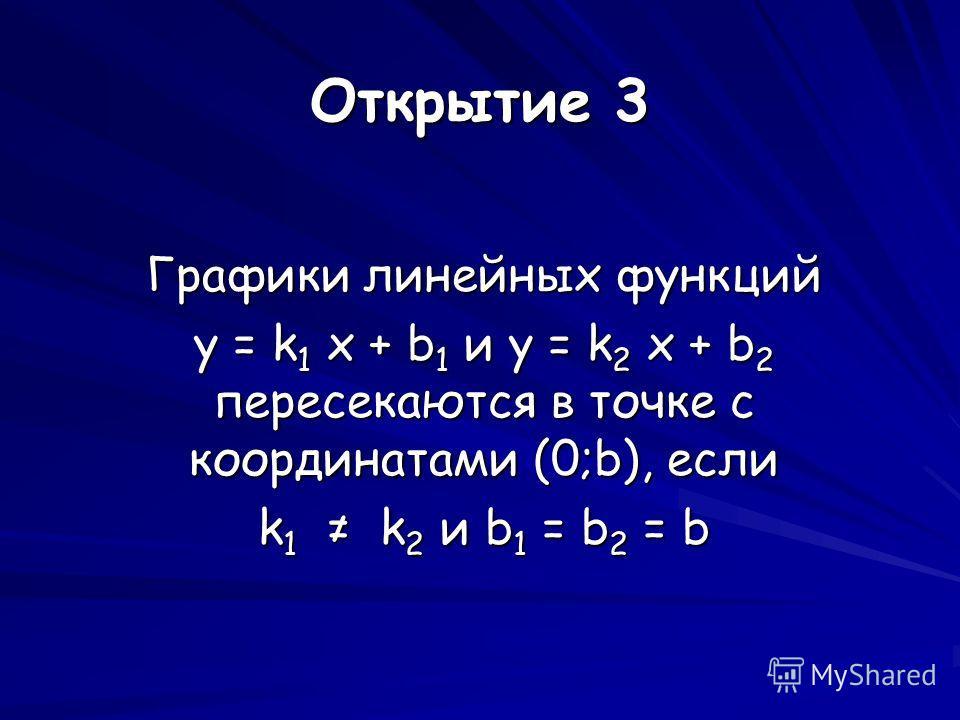 Открытие 3 Графики линейных функций y = k 1 x + b 1 и y = k 2 x + b 2 пересекаются в точке с координатами (0;b), если k 1 k 2 и b 1 = b 2 = b