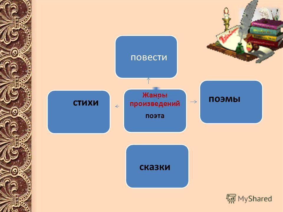 стихи Жанры произведений поэта поэмы сказки повести