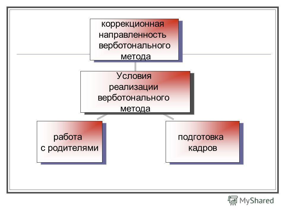 Условия реализации верботонального метода коррекционная направленность верботонального метода подготовка кадров работа с родителями