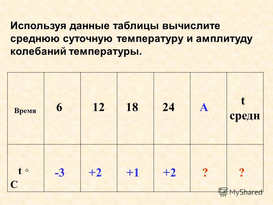 Используя данные таблицы вычислите среднеюю суточную температуру и амплитуду колебаний температуры. Время 6 12 18 24 А t средне t C -3 +2 +1 +2 ? ?