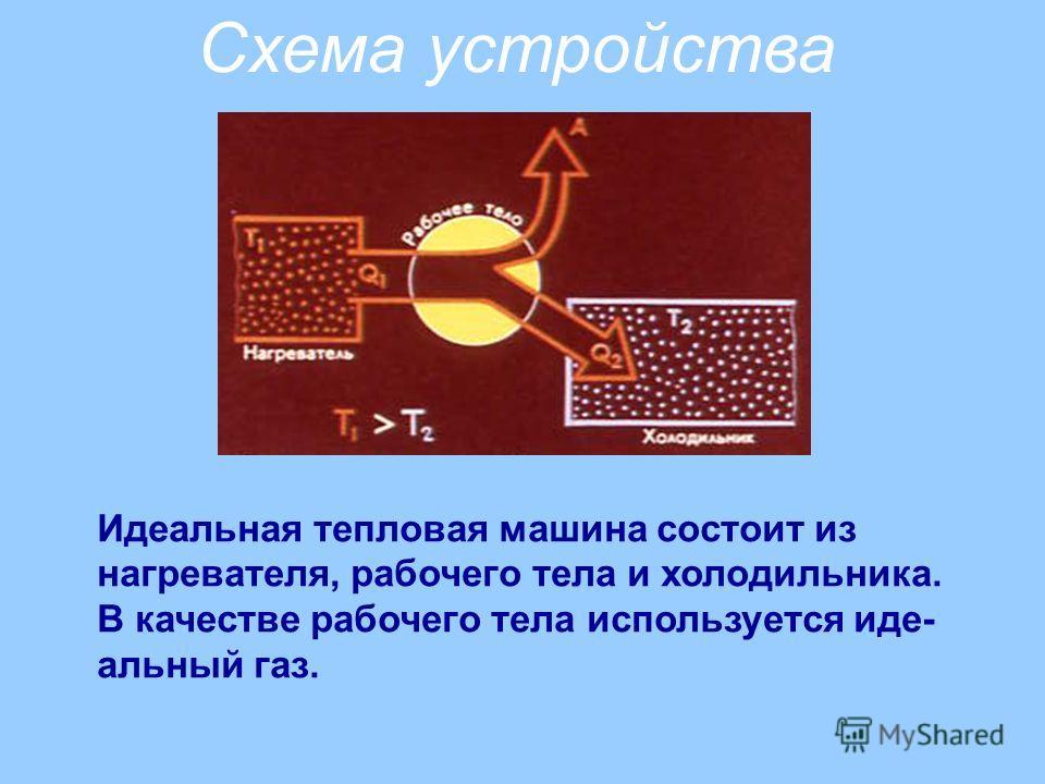 Схема устройства Идеальная тепловая машина состоит из нагревателя, рабочего тела и холодильника. В качестве рабочего тела используется идеальный газ.