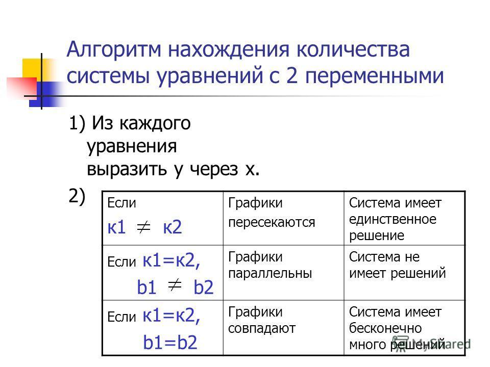 Алгоритм нахождения количества системы уравнений с 2 переменными 1) Из каждого уравнения выразить y через х. 2) Если к 1 к 2 Графики пересекаются Система имеет единственное решение Если к 1=к 2, b1 b2 Графики параллельны Система не имеет решений Если
