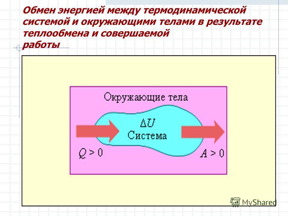 Обмен энергией между термодинамической системой и окружающими телами в результате теплообмена и совершаемой работы