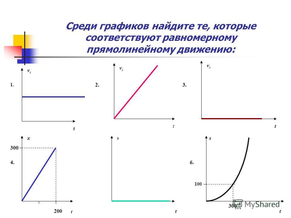 Среди графиков найдите те, которые соответствуют равномерному прямолинейному движению: 1. 2.3. 4.6. t vxvx t vxvx t vxvx t x 200 300 t s t 100 300 s