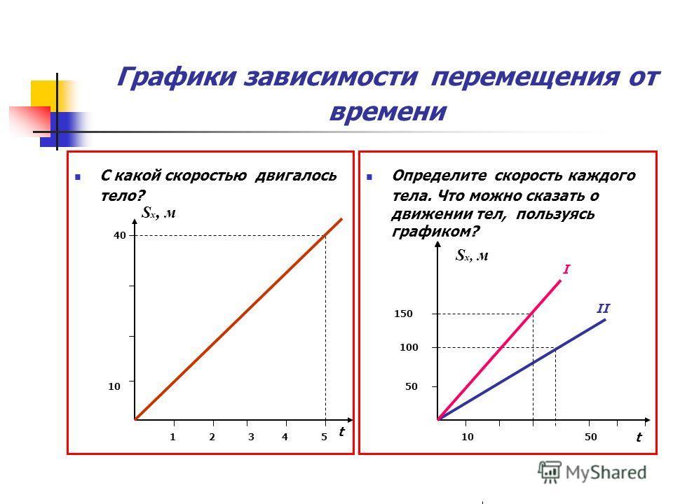 Графики зависимости перемещения от времени С какой скоростью двигалось тело? Определите скорость каждого тела. Что можно сказать о движении тел, пользуясь графиком? t 50 S x, м 150 1050 100 I II t 12345 10 40 S x, м