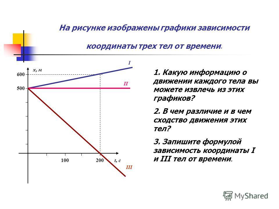На рисунке изображены графики зависимости координаты трех тел от времени. t, c x, м 100200 500 600 I II III 1. Какую информацию о движении каждого тела вы можете извлечь из этих графиков? 2. В чем различие и в чем сходство движения этих тел? 3. Запиш