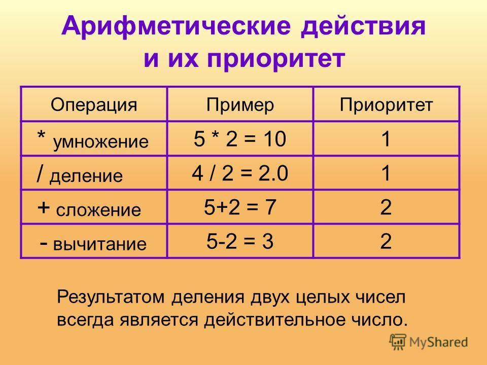 Арифметические действия и их приоритет Операция ПримерПриоритет * умножение 5 * 2 = 101 / деление 4 / 2 = 2.01 + сложение 5+2 = 72 - вычитание 5-2 = 32 Результатом деления двух целых чисел всегда является действительное число.