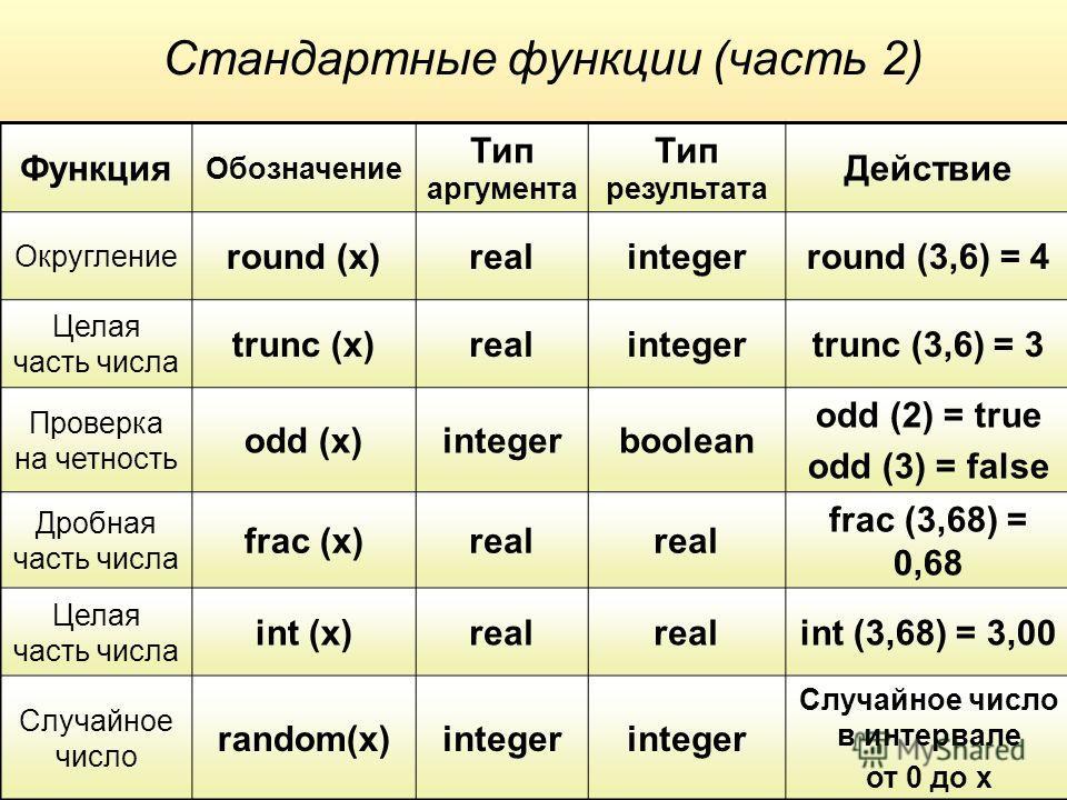 Стандартные функции (часть 2) Функция Обозначение Тип аргусента Тип результата Действие Округление round (x)realintegerround (3,6) = 4 Целая часть числа trunc (x)realintegertrunc (3,6) = 3 Проверка на четность odd (x)integerboolean odd (2) = true odd