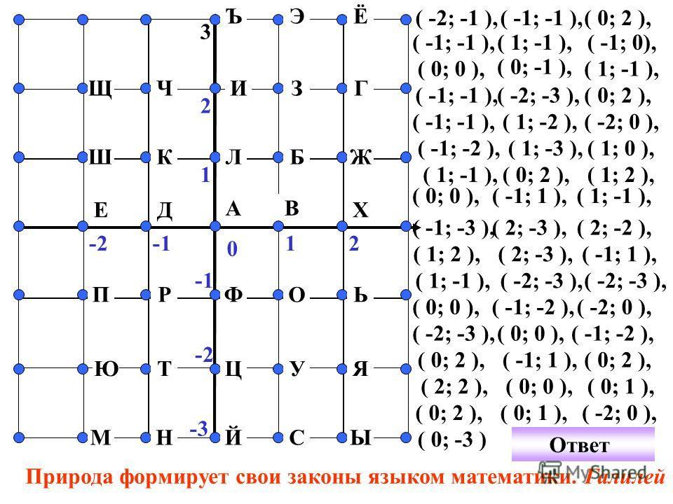 0 12-2 1 2 Ш Щ А Ч Й В Г 3 СНМ Ь Я Ы УЦТЮ ОФРП ЪЭЁ Ж ХЕ ИЗ КБ Д Л ( -2; -1 ),( -1; -1 ),( 0; 2 ), -3 ( -1; -1 ),( 1; -1 ), ( 0; 0 ), ( -1; 0), ( 0; -1 ), ( 1; -1 ), ( -1; -1 ),( -2; -3 ),( 0; 2 ), ( -1; -1 ),( 1; -2 ),( -2; 0 ), ( -1; -2 ), ( 1; -3 )