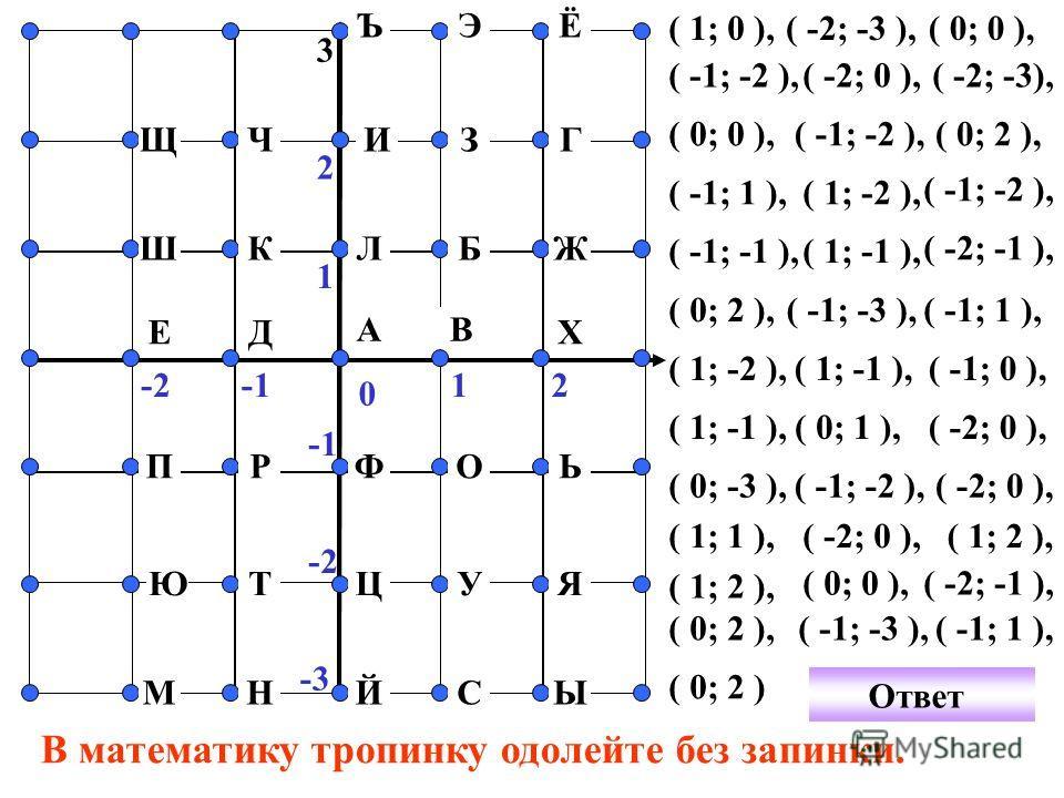 0 12-2 1 2 Ш Щ А Ч Й В Г 3 СНМ Ь Я Ы УЦТЮ ОФРП ЪЭЁ Ж ХЕ ИЗ КБ Д Л ( 1; 0 ),( -2; -3 ),( 0; 0 ), -3 ( -1; -2 ),( -2; 0 ), ( 0; 0 ), ( -2; -3), ( -1; -2 ),( 0; 2 ), ( -1; 1 ),( 1; -2 ), ( -1; -2 ), ( -1; -1 ),( 1; -1 ), ( -2; -1 ), ( 0; 2 ), ( -1; -3 )