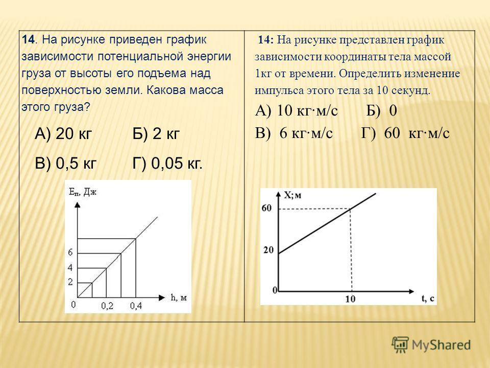 14. На рисунке приведен график зависимости потенциальной энергии груза от высоты его подъема над поверхностью земли. Какова масса этого груза? А) 20 кг Б) 2 кг В) 0,5 кг Г) 0,05 кг. 14: На рисунке представлен график зависимости координаты тела массой