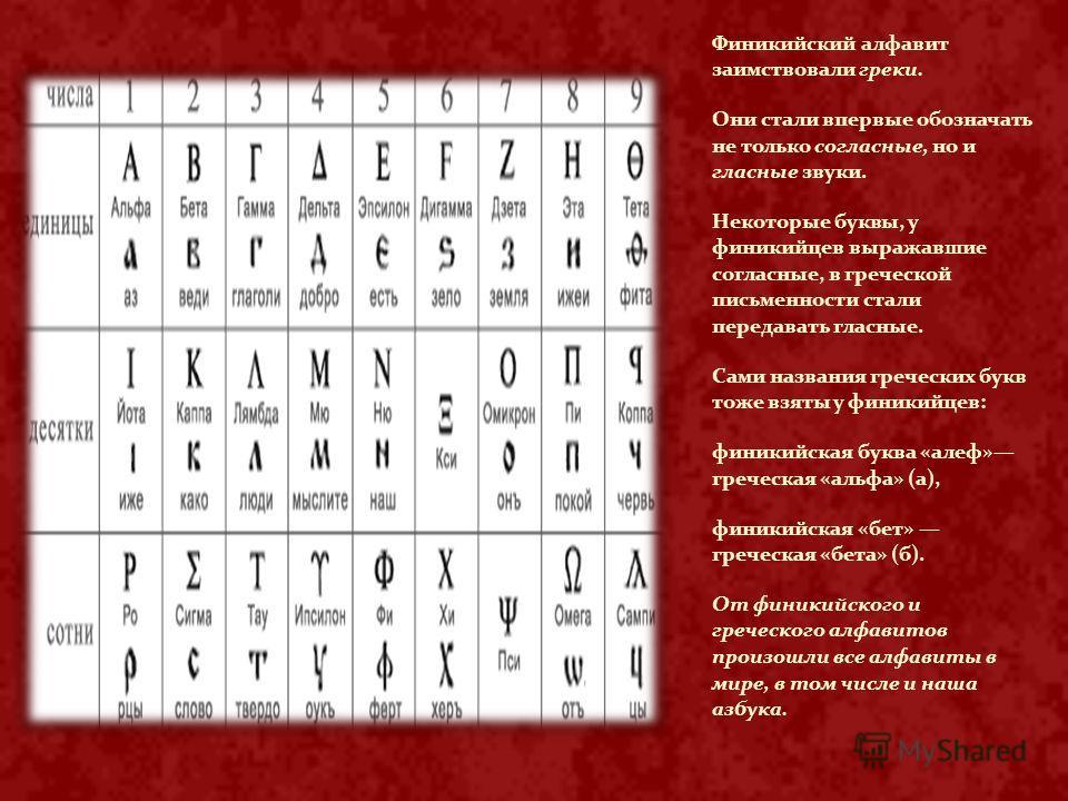 Финикийский алфавит заимствовали греки. Они стали впервые обозначать не только согласные, но и гласные звуки. Некоторые буквы, у финикийцев выражавшие согласные, в греческой письменности стали передавать гласные. Сами названия греческих букв тоже взя