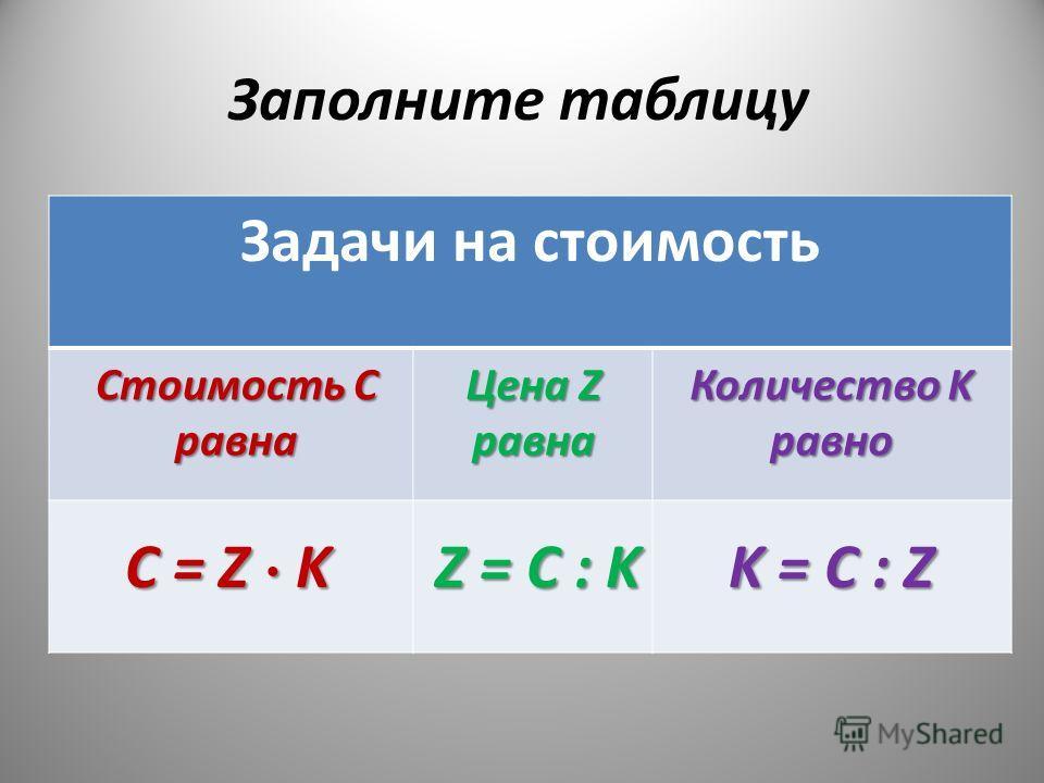 Задачи на стоимость C = Z K Z = C : K K = C : Z Стоимость С равна Цена Z равна Количество K равно Заполните таблицу
