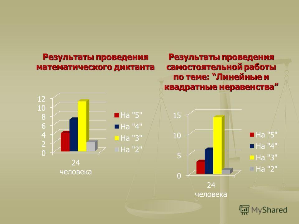 Результаты проведения математического диктанта Результаты проведения самостоятельной работы по теме: Линейные и квадратные неравенства