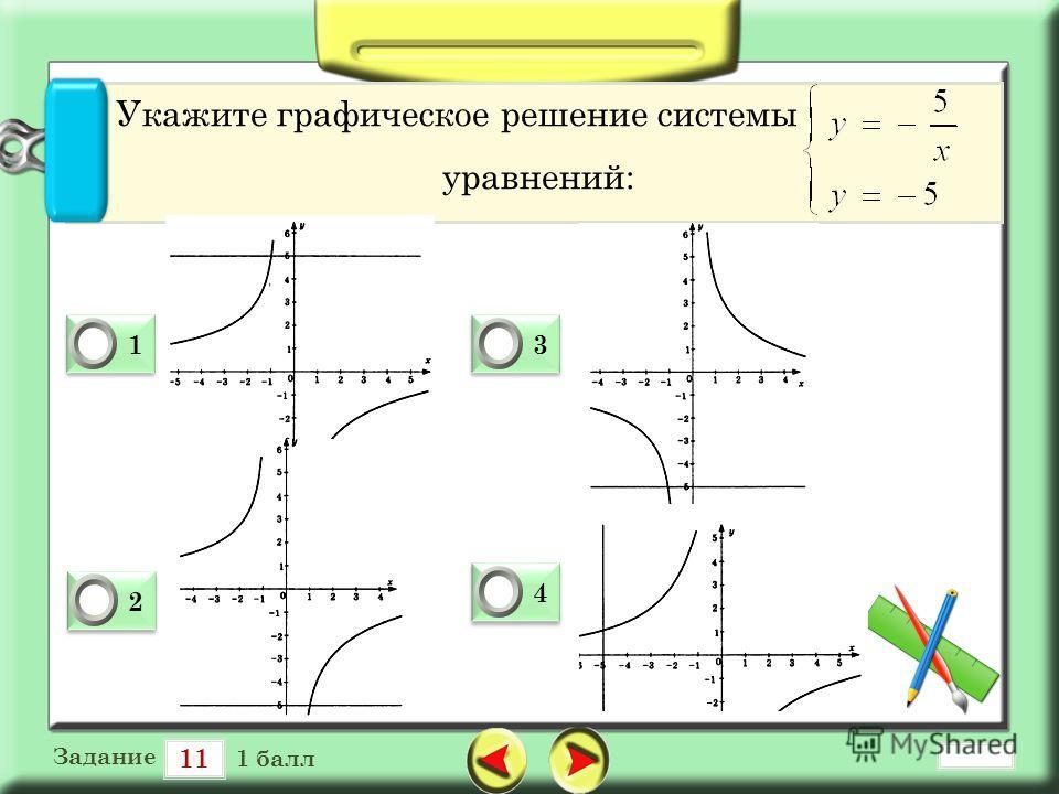 11 Задание 1 балл 1 1 0 2 2 0 3 3 0 4 4 0 Укажите графическое решение системы уравнений:
