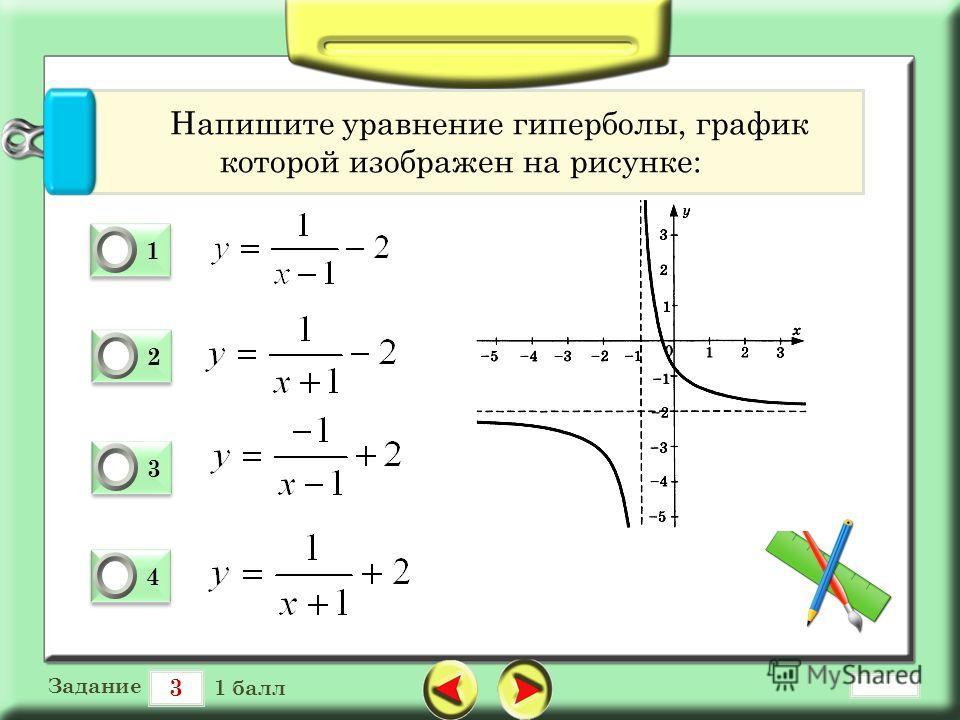 3 Задание 1 балл 1 1 0 2 2 0 3 3 0 4 4 0 Напишите уравнение гиперболы, график которой изображен на рисунке: