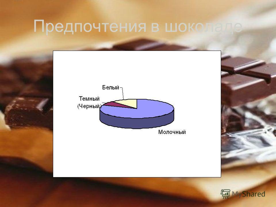 Предпочтения в шоколаде