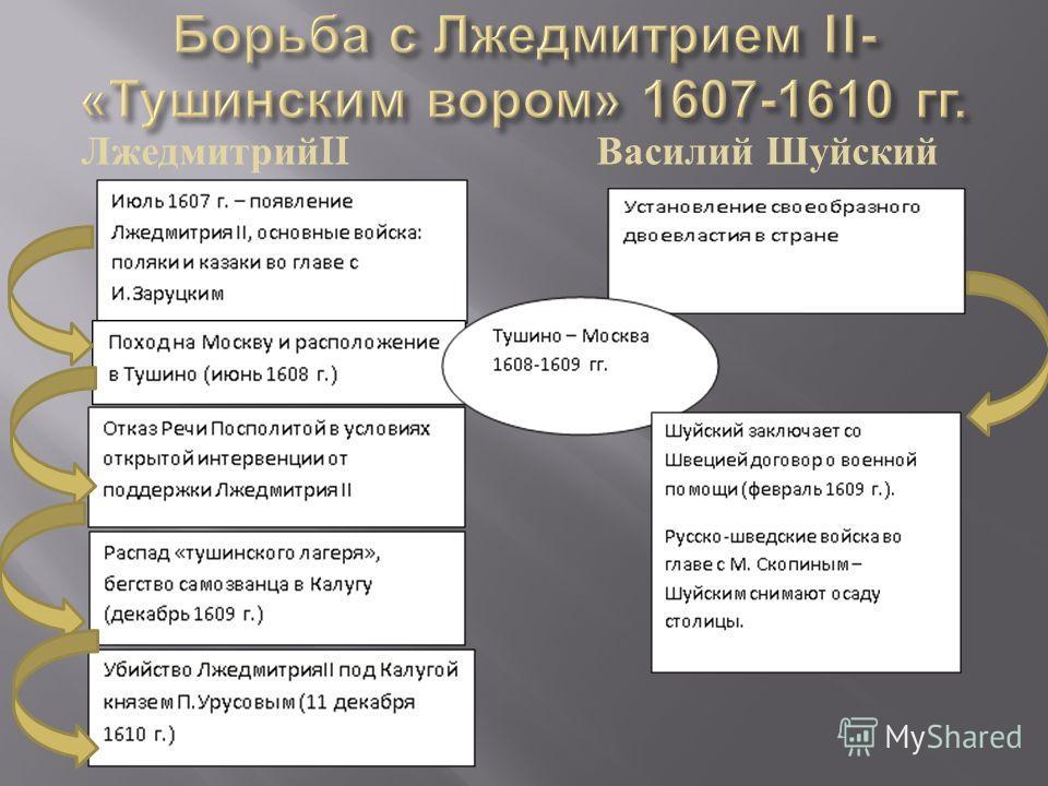 Лжедмитрий II Василий Шуйский