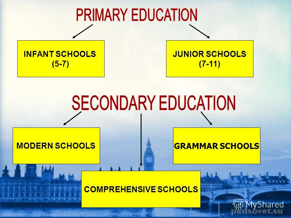INFANT SCHOOLS (5-7) JUNIOR SCHOOLS (7-11) MODERN SCHOOLS GRAMMAR SCHOOLS COMPREHENSIVE SCHOOLS