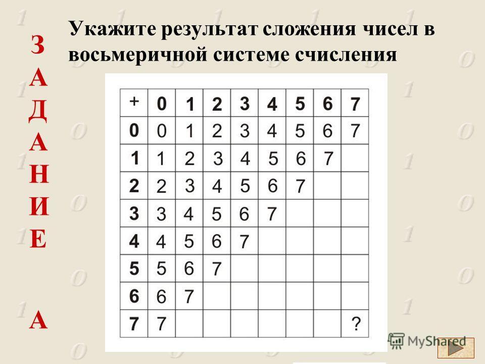 ЗАДАНИЕ АЗАДАНИЕ А Укажите результат сложения чисел в восьмеричной системе счисления