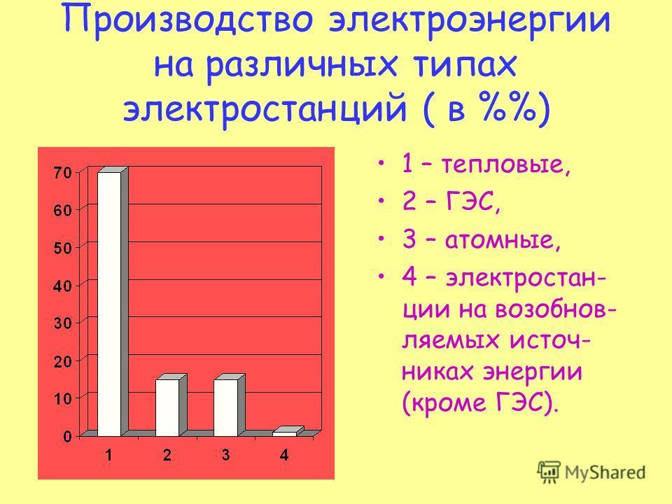 Производство электроэнергии на различных типах электростанций ( в %) 1 – тепловые, 2 – ГЭС, 3 – атомные, 4 – электростанции на возобновляемых источниках энергии (кроме ГЭС).