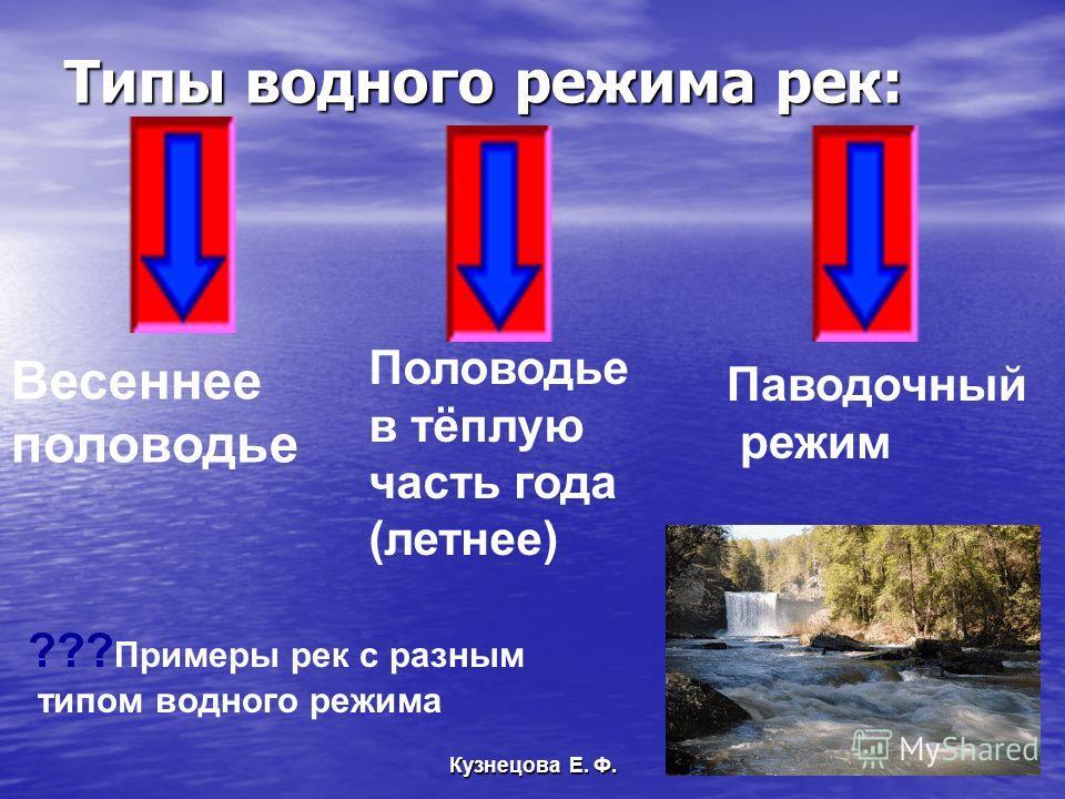 Типы водного режима рек: Весеннее половодье Половодье в тёплую часть года (летнее) Паводочный режим Кузнецова Е. Ф. ??? Примеры рек с разным типом водного режима