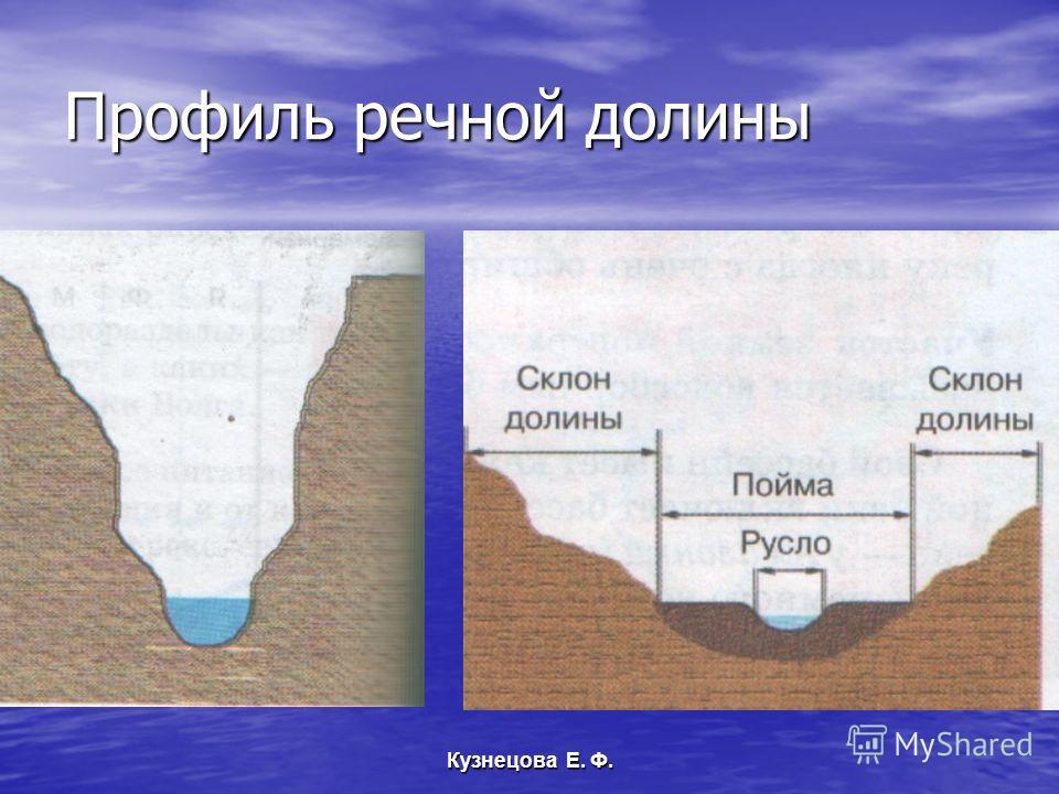 Профиль речной долины Кузнецова Е. Ф.