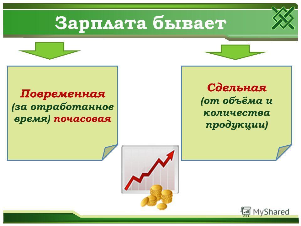 Зарплата бывает Повременная (за отработанное время) почасовая Сдельная (от объёма и количества продукции)
