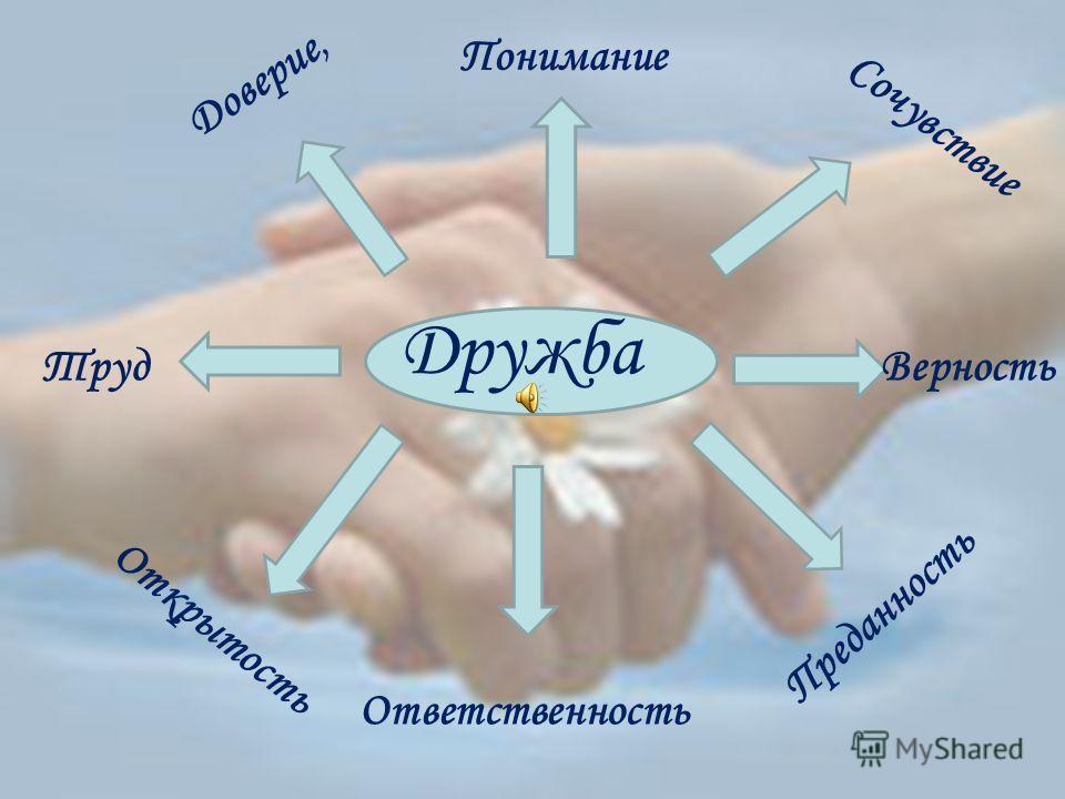 Дружба Доверие, Понимание Сочувствие Преданность Ответственность Труд Открытость Верность