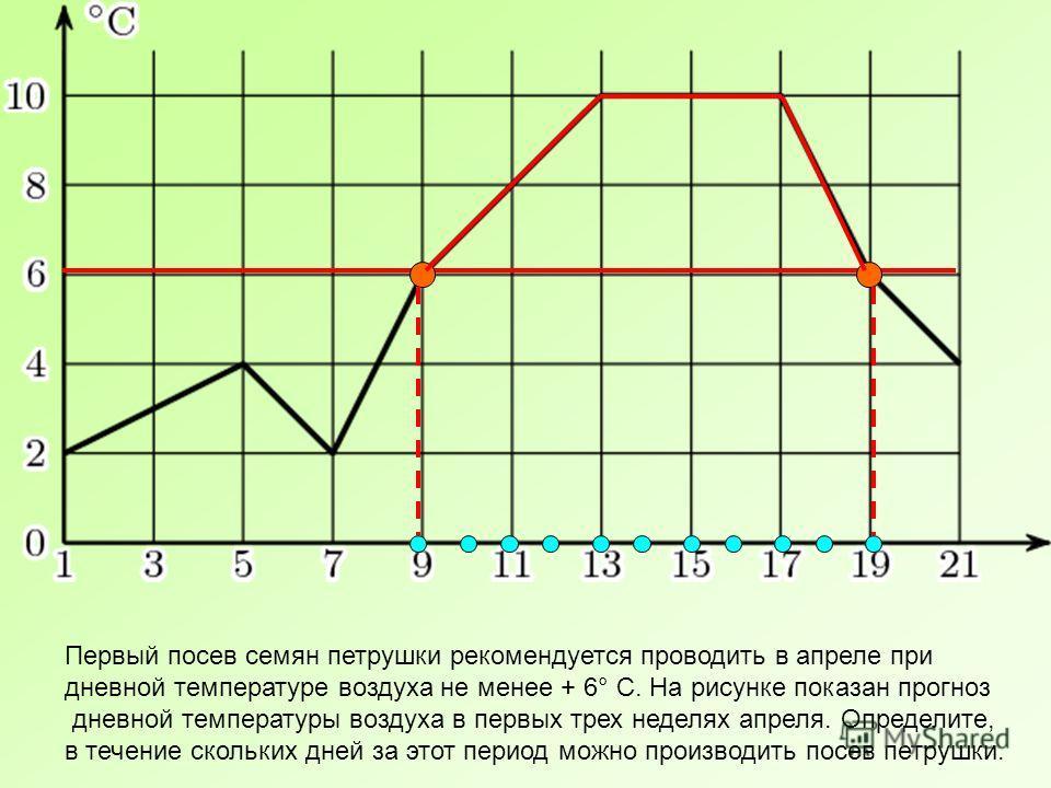 Первый посев семян петрушки рекомендуется проводить в апреле при дневной температуре воздуха не менее + 6° С. На рисунке показан прогноз дневной температуры воздуха в первых трех неделях апреля. Определите, в течение скольких дней за этот период можн