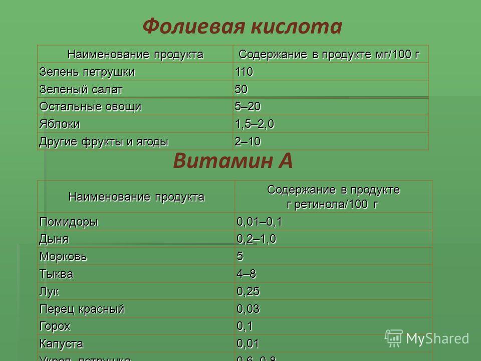 Наименование продукта Содержание в продукте мг/100 г Содержание в продукте мг/100 г Зелень петрушки 110 Зеленый салат 50 Остальные овощи 5–20 Яблоки 1,5–2,0 Другие фрукты и ягоды 2–10 Наименование продукта Содержание в продукте г ретинола/100 г Содер