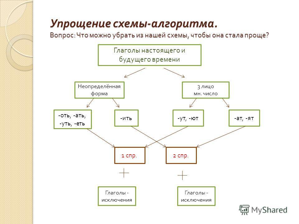 Упрощение схемы - алгоритма. Вопрос : Что можно убрать из нашей схемы, чтобы она стала проще ? Глаголы настоящего и будущего времени Неопределённая форма 3 лицо мн. число - оть, - ать, - ять, - еть - ить - ут, - ют - ат, - ят 1 спр.2 спр. Глаголы - и