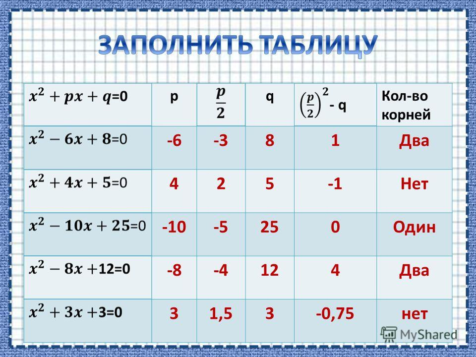 pq Кол-во корней -6-381Два 425Нет -10-5250Один -8-4124Два 31,53-0,75 нет