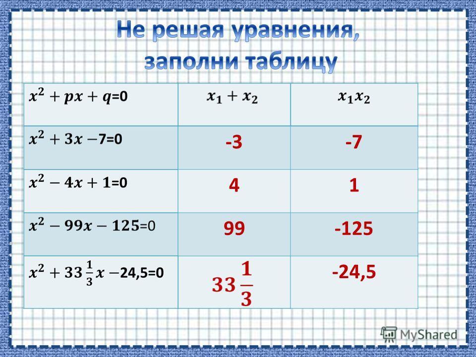 -3-7 41 99-125 -24,5