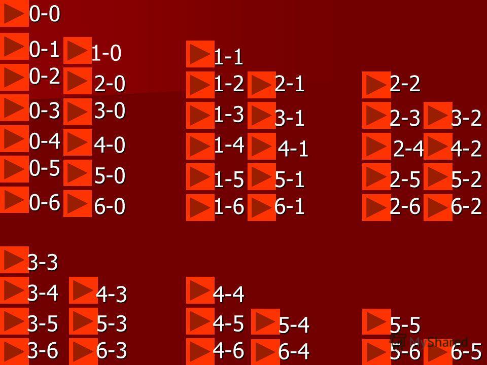 0-00-1 0-2 0-3 0-4 0-5 0-6 1-0 2-0 3-0 4-0 5-0 6-0 1-1 1-2 1-3 1-4 1-5 1-6 2-1 3-1 4-1 5-1 6-1 2-2 2-3 2-4 2-5 2-6 3-2 4-2 5-2 6-2 3-3 3-4 3-5 3-6 4-3 5-3 6-3 4-4 4-5 4-6 5-4 6-4 5-5 5-66-5