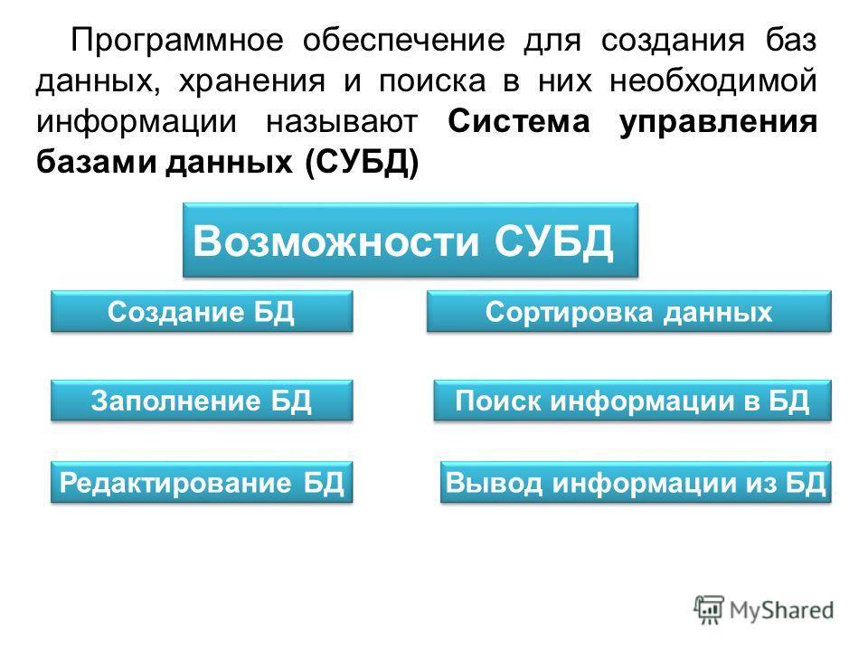 Программное обеспечение для создания баз данных, хранения и поиска в них необходимой информации называют Система управления базами данных (СУБД) Создание БД Заполнение БД Редактирование БД Сортировка данных Поиск информации в БД Вывод информации из Б