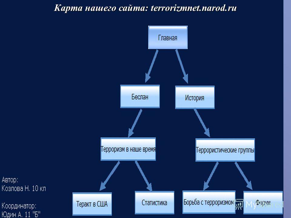 Карта нашего сайта: terrorizmnet.narod.ru