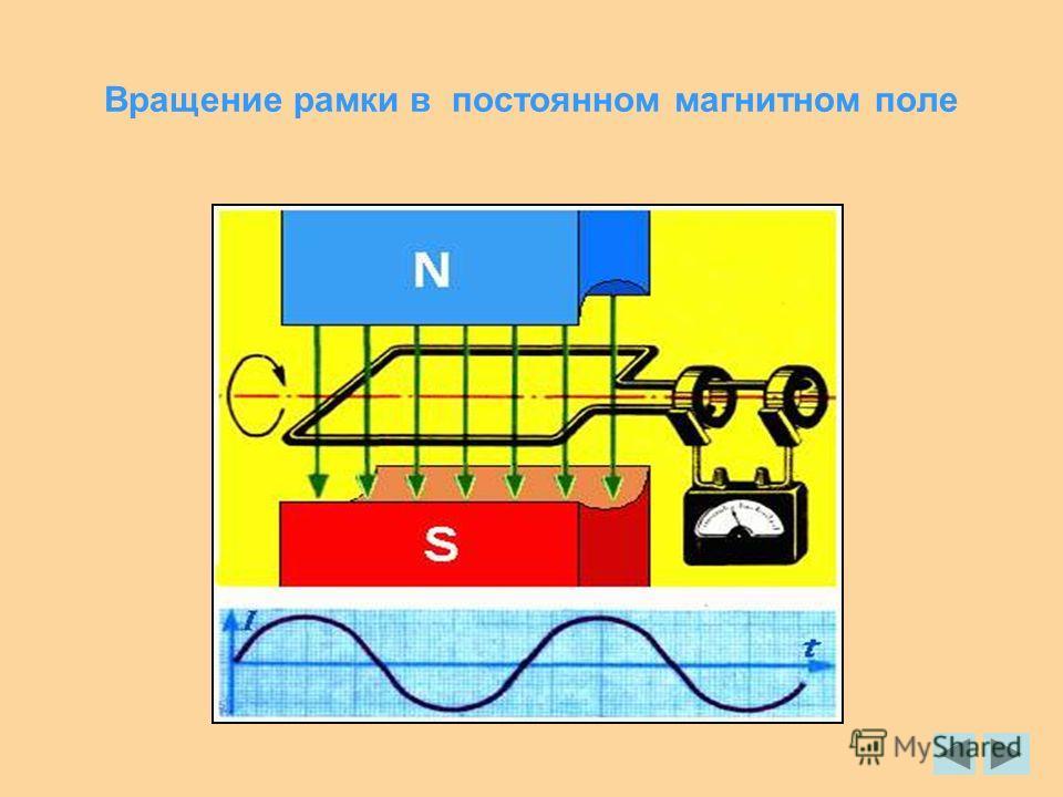 Вращение рамки в постоянном магнитном поле