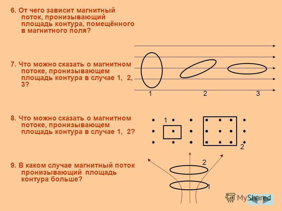 6. От чего зависит магнитный поток, пронизывающий площадь контура, помещённого в магнитного поля? 7. Что можно сказать о магнитном потоке, пронизывающем площадь контура в случае 1, 2, 3? 8. Что можно сказать о магнитном потоке, пронизывающем площадь