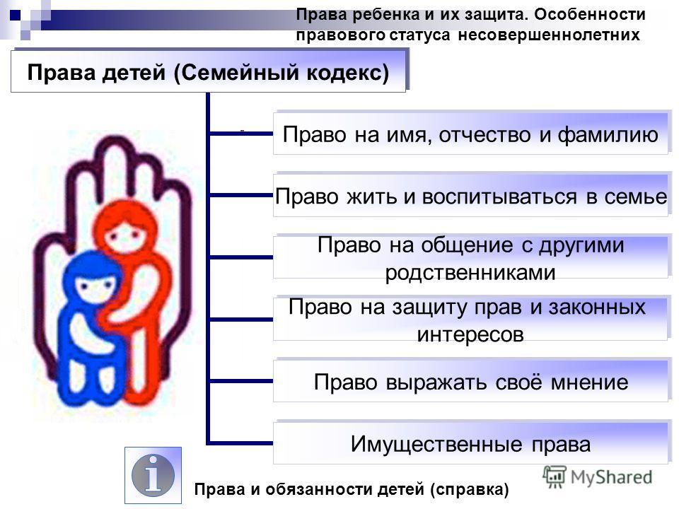 Права ребенка и их защита. Особенности правового статуса несовершеннолетних Права детей (Семейный кодекс) Право на имя, отчество и фамилию Право жить и воспитываться в семье Право на общение с другими родственниками Право на защиту прав и законных ин