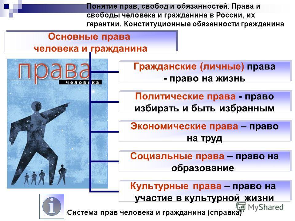 Понятие Прав Свобод И Обязанностей Презентация 9 Класс