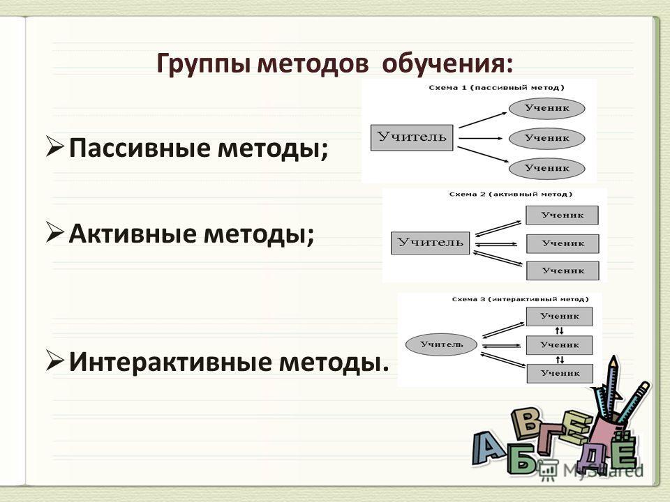 Пассивные методы; Активные методы; Интерактивные методы.