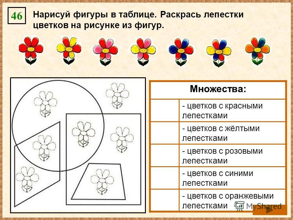 Нарисуй фигуры в таблице. Раскрась лепестки цветков на рисунке из фигур. 46 Множества: - цветков с красными лепестками - цветков с жёлтыми лепестками - цветков с розовыми лепестками - цветков с синими лепестками - цветков с оранжевыми лепестками
