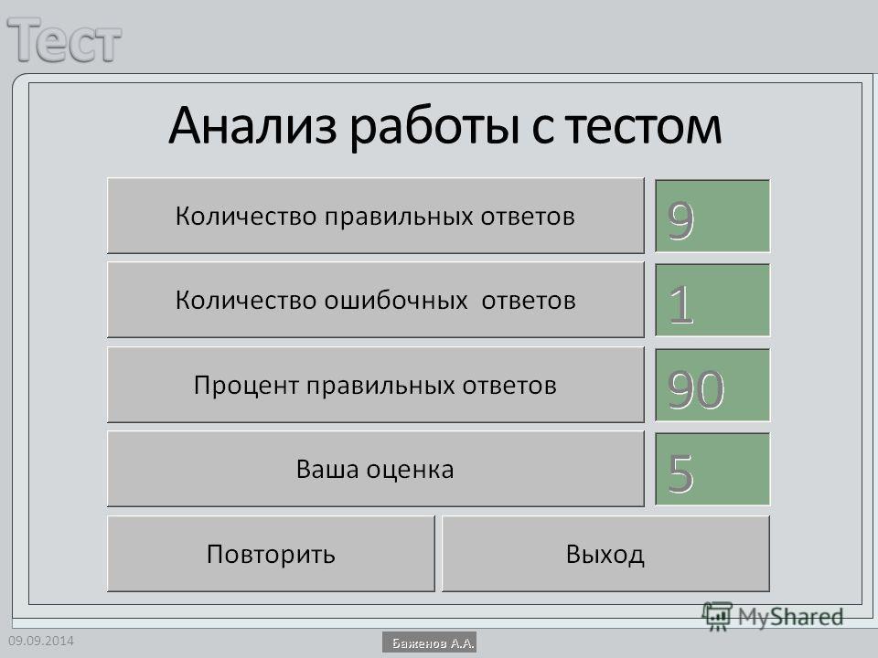 Анализ работы с тестом 09.09.2014