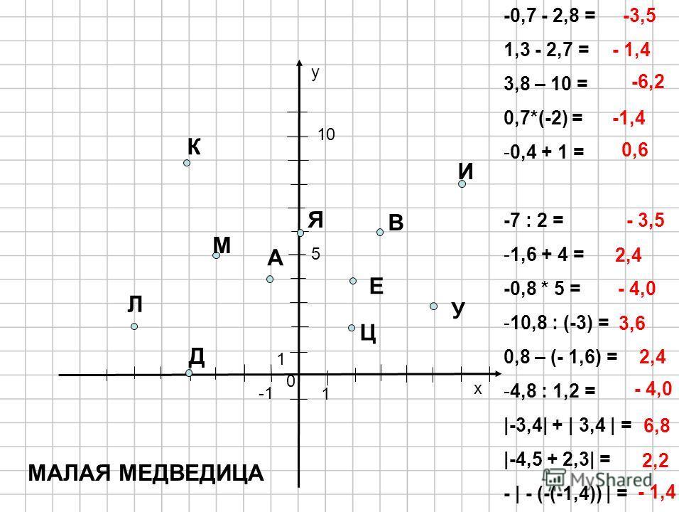 y x 0 -0,7 - 2,8 = 1,3 - 2,7 = 3,8 – 10 = 0,7*(-2) = -0,4 + 1 = -7 : 2 = -1,6 + 4 = -0,8 * 5 = -10,8 : (-3) = 0,8 – (- 1,6) = -4,8 : 1,2 = |-3,4| + | 3,4 | = |-4,5 + 2,3| = - | - (-(-1,4)) | = 1 5 10 М А Л Я Е Д В И Ц К У -3,5 - 1,4 -6,2 -1,4 0,6 - 3