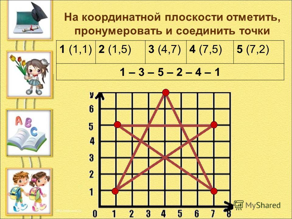 1 (1,1)2 (1,5)3 (4,7)4 (7,5)5 (7,2) 1 – 3 – 5 – 2 – 4 – 1 На координатной плоскости отметить, пронумеровать и соединить точки