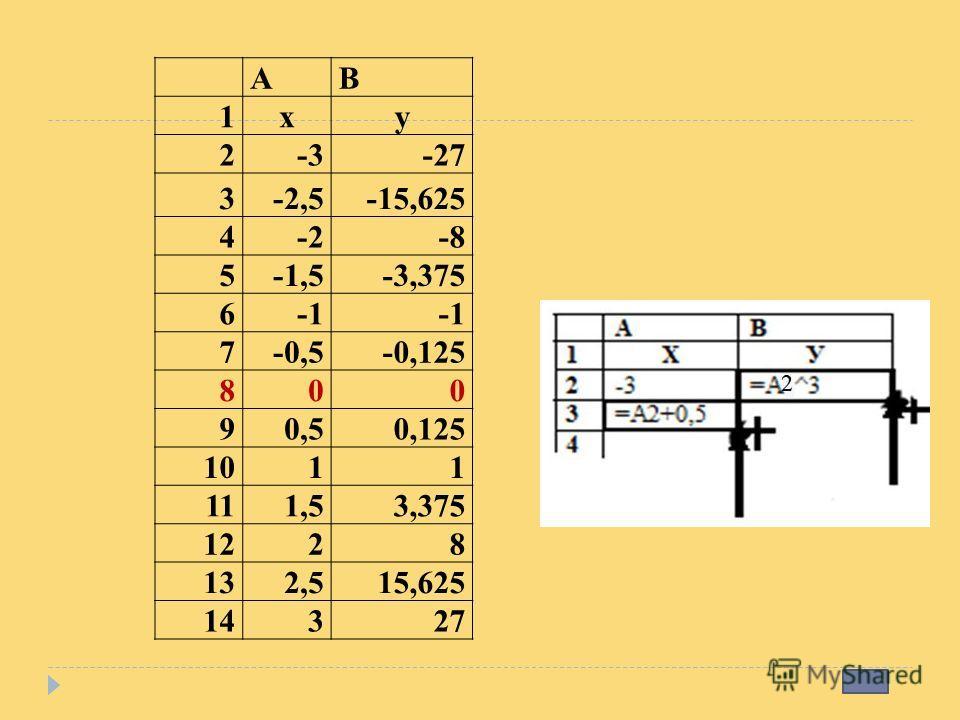 АВ 1xy 2-3-27 3-2,5-15,625 4-2-8 5-1,5-3,375 6 7-0,5-0,125 800 90,50,125 1011 111,53,375 1228 132,515,625 14327