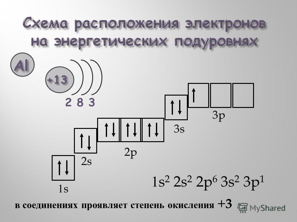 1s 2 2s 2 2p 6 3s 2 3p 1 1s1s 2s 2p 3s 3p в соединениях проявляет степень окисления + 3 Al +13 283